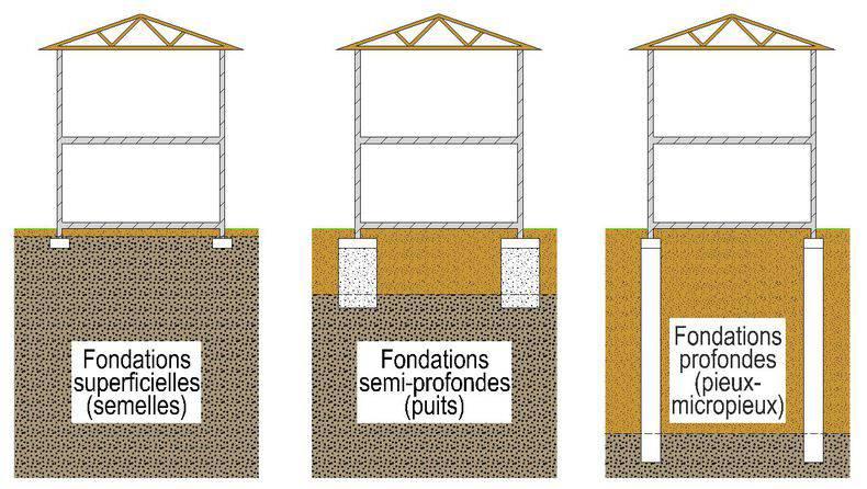 3 types de fondations (semelles, puits et pieux micropieux)
