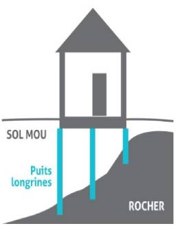 exemple fondations puits longrines